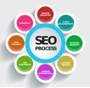 Michael Rayburn SEO helps companies in Maryland and North Carolina get found online
